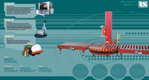 Представляем новое поколение машин с улучшенным программным управлением и совершенствованными параметрами. Машины надежные, с модульной конструкцией, разными системами преднатяжения пленки.
